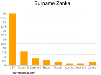 Surname Zanka
