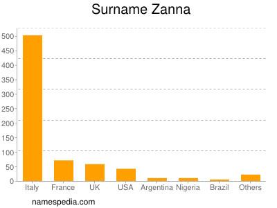 Surname Zanna