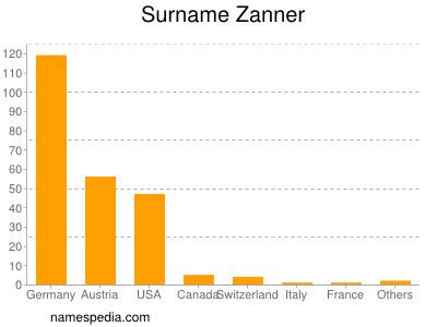 Surname Zanner