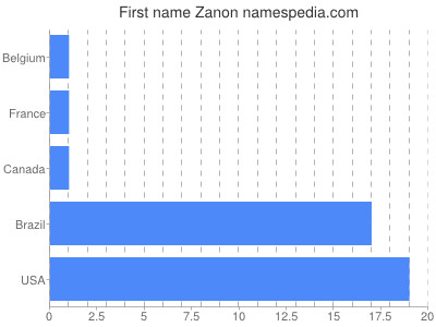 Given name Zanon