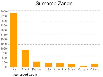 Surname Zanon