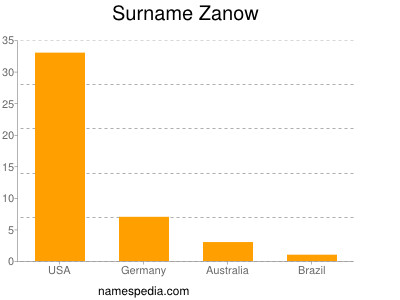 Surname Zanow