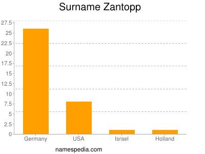 Surname Zantopp
