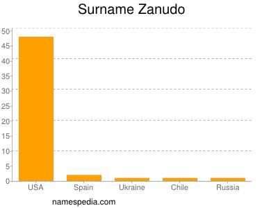Surname Zanudo