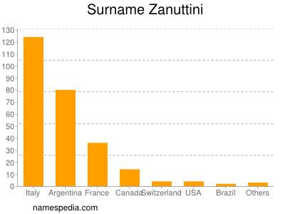 Surname Zanuttini