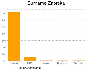 Surname Zaorska