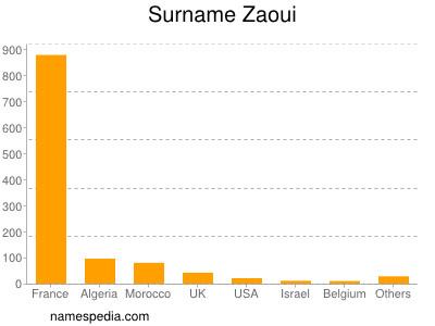 Surname Zaoui