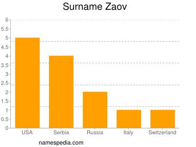 Surname Zaov