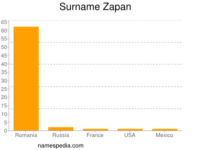 Surname Zapan