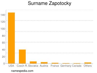 Surname Zapotocky