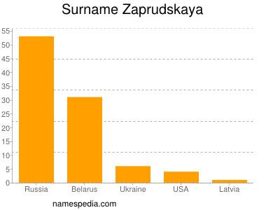 Surname Zaprudskaya