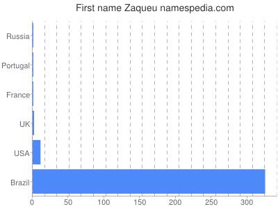 Given name Zaqueu