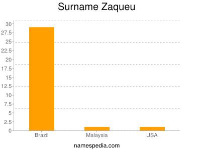 Surname Zaqueu