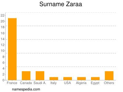 Surname Zaraa