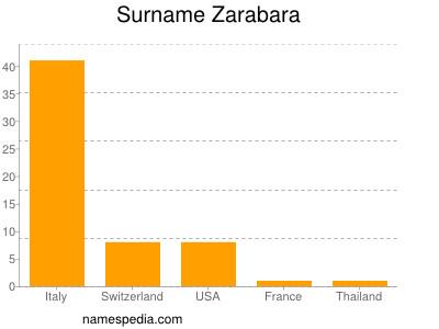 Surname Zarabara