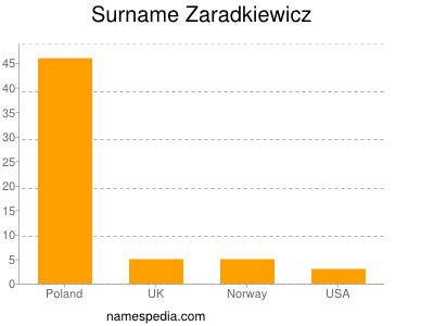 Surname Zaradkiewicz