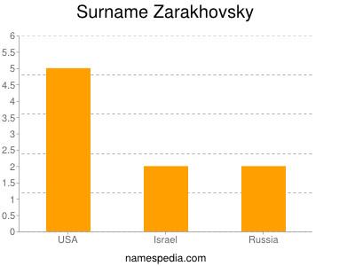 Surname Zarakhovsky