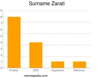 Surname Zarati