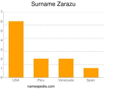 Surname Zarazu