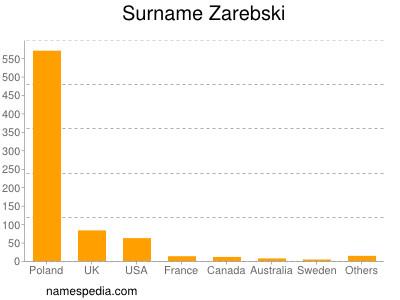 Surname Zarebski