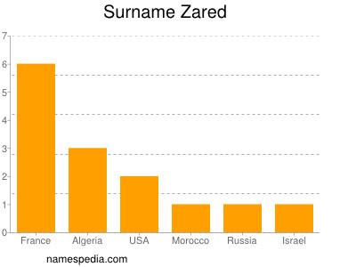 Surname Zared