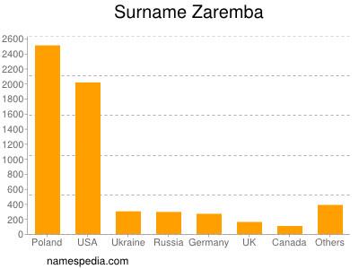 Surname Zaremba