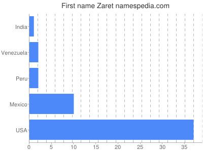 Given name Zaret
