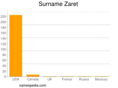 Surname Zaret