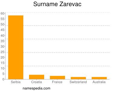 Surname Zarevac