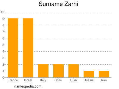 Surname Zarhi