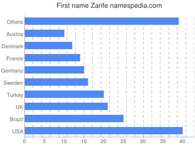 Given name Zarife