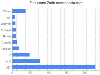Given name Zarin