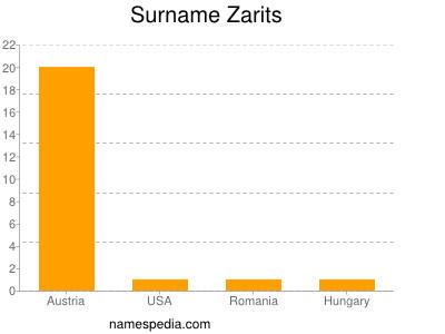 Surname Zarits