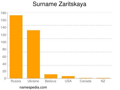 Surname Zaritskaya