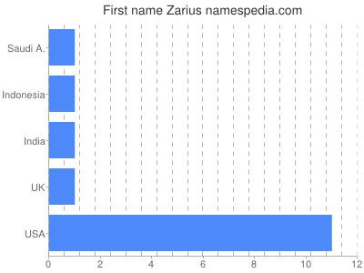 Given name Zarius