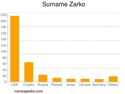 Surname Zarko