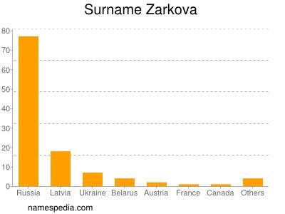 Surname Zarkova