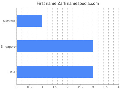 Given name Zarli