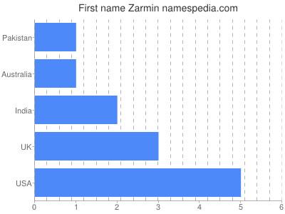 Given name Zarmin