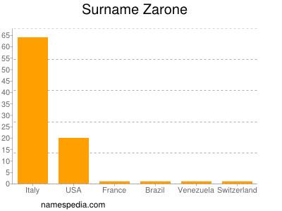 Surname Zarone