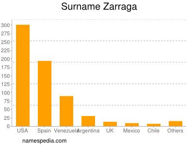 Surname Zarraga