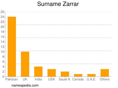 Surname Zarrar
