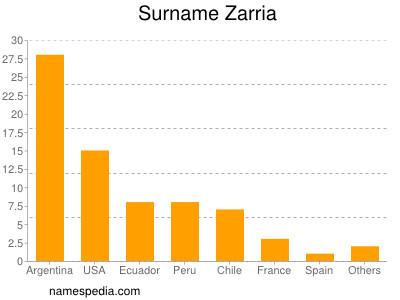 Surname Zarria