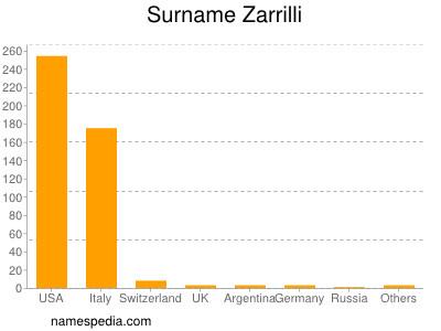 Surname Zarrilli
