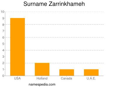 Surname Zarrinkhameh