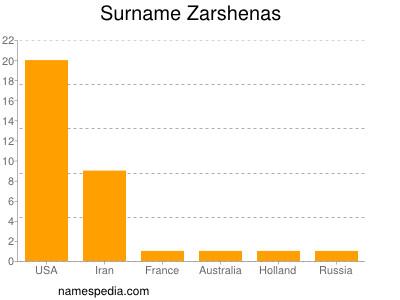 Surname Zarshenas