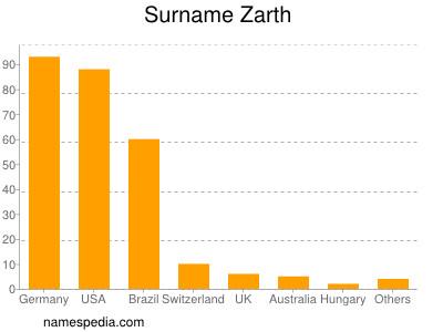 Surname Zarth