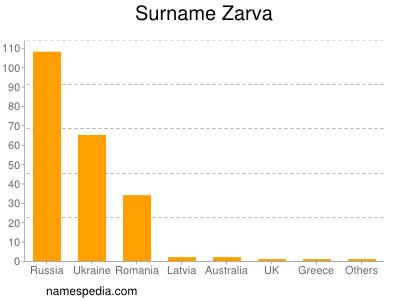 Surname Zarva