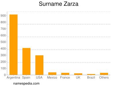 Surname Zarza