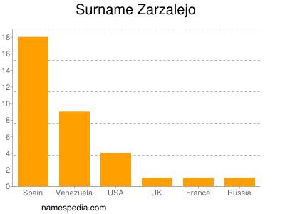 Surname Zarzalejo